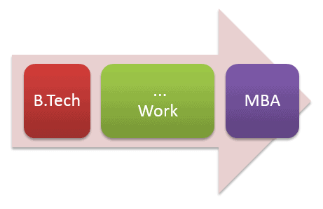 When to do MBA after Engineering - Work Experience