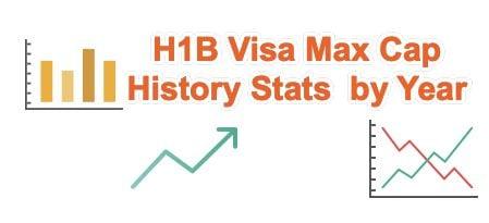 H1B Max Cap History Stats by Year