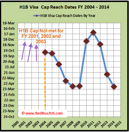 H1B Visa Cap reach dates History by USCIS Data