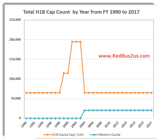 H1B Visa Quota Cap Numbers by Year Historical Trend