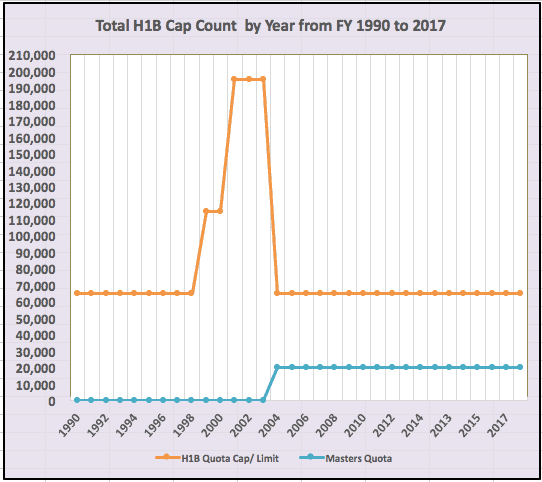Total H1B Cap Count Available by Year from 1990 to 2018