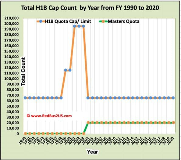 Total H1B Cap History by Year from 1990 to 2020 - Full History of Max Cap Numbers