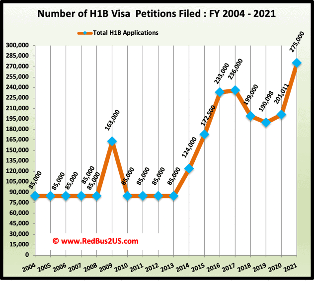 Total H1B Visa Application Filings History Chart FY 2004 to FY 2021