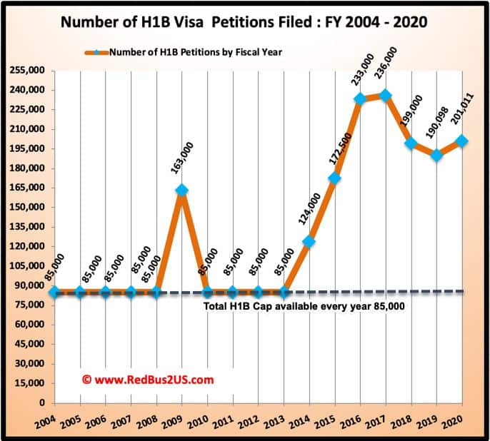Total H1B Visa Petitions filed with USCIS History from 2004 to 2020
