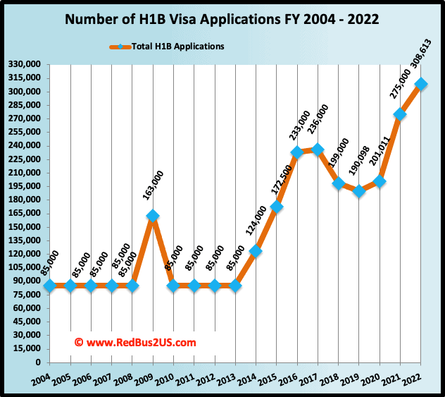 Total H1B Visa Registrations or Applications Filings History Fiscal Year 2004 to 2022