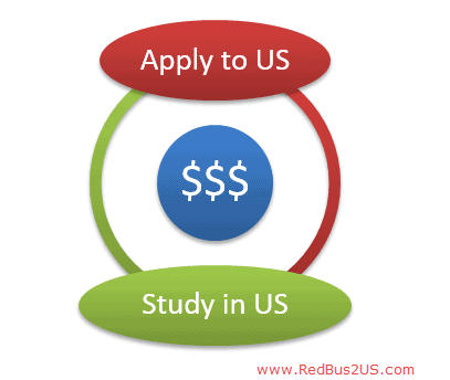 Cost of Studying in USA- Can you afford