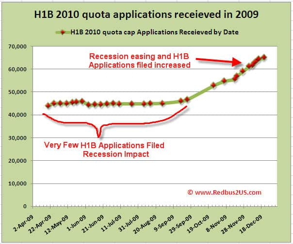 H1B visa 2011 FY 2010 Cap for Lottery Prediction