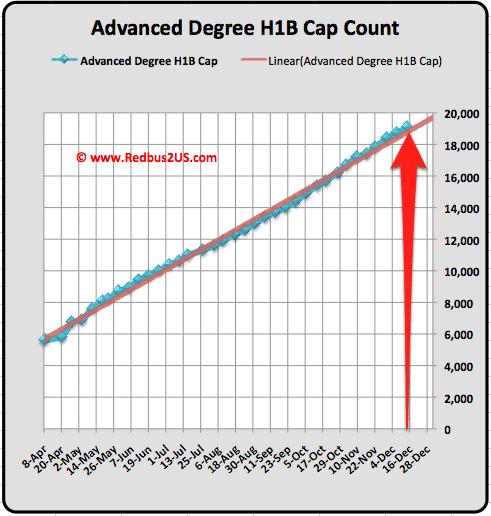 Advanced Degree H1B visa 2011 Cap count update December 13 2010