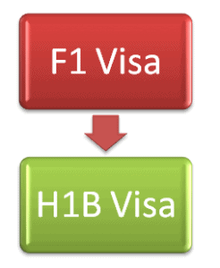 F1 to H1B visa Change of Status