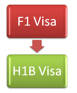 Process of F1 to H1B Visa change of Status  OPT Rules, Planning - Tips