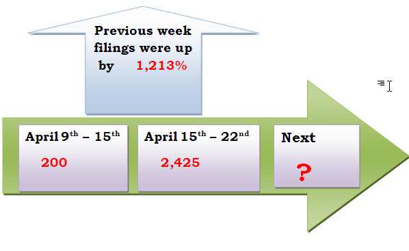 H1B Cap count 2010 Update, Filings up by 1012 Percent