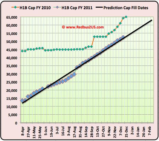 H1B visa 2011 Cap Count update December 13 2010