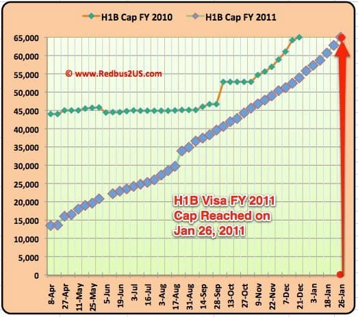 H1B visa FY 2011 Cap Reached January 26th