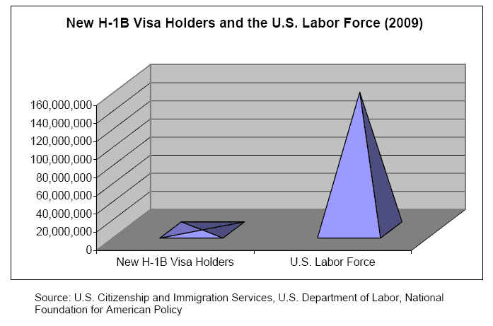 New H1B visa holders and US Labor Force