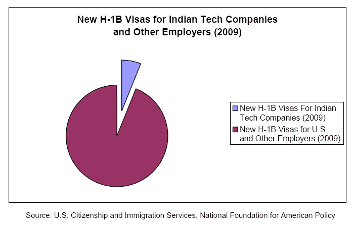 New H1B visas for Indian Tech Companies and other employers