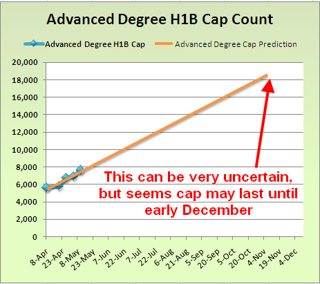 Advanced Degree H1B Cap Count Predictions May 11 2010