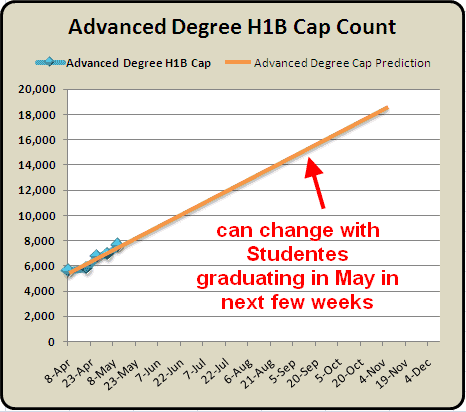Advanced Degree H1B Cap Count and Predictions May  18th 2010