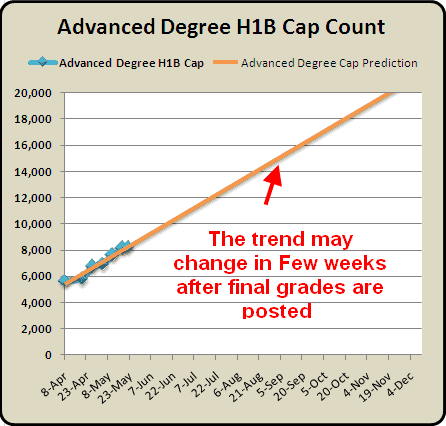 Advanced Degree H1B Cap Count and Predictions May  25  2010