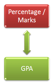 Convert Percentage or Marks to GPA for US admissions