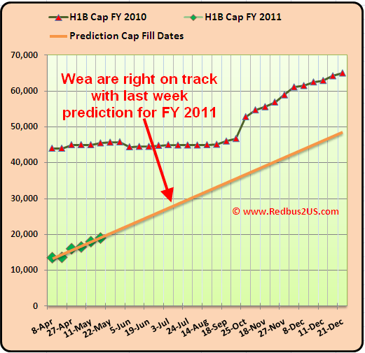 H1B Cap count update Analysis May 18th  2010