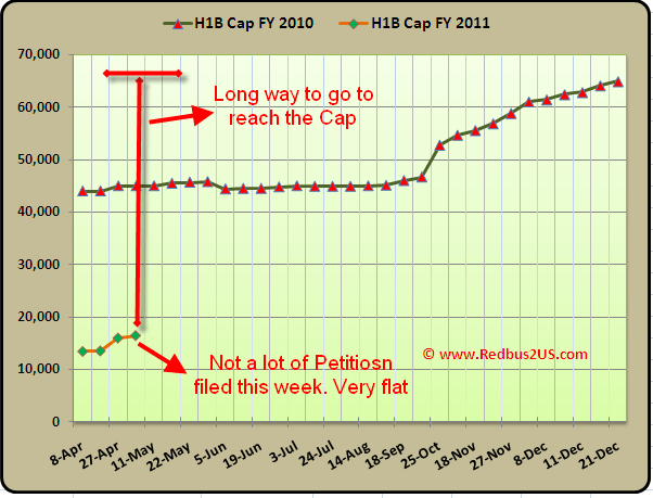 H1B Cap count update Analysis May 3rd 2010