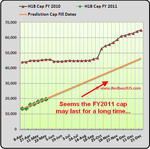 H1B cap count FY 2011 Updates May 25, 2010