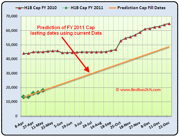 May 11th H1B Cap count update Analysis 2010 and Prediction for FY 2011