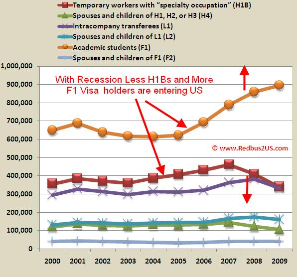 Nonimmigrant H1B visas F1 visa DHS report Recession impact Analysis Statistics