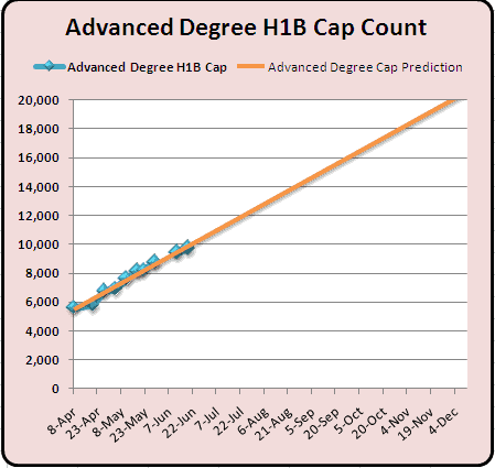 Advanced Degree H1B 2011 Cap Count and Predictions June 24th 2010