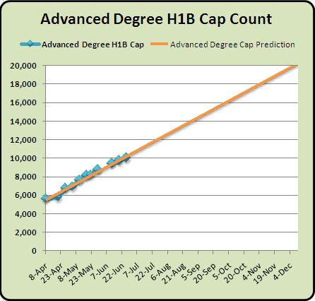 Advanced Degree H1B 2011 Cap Count and Predictions June 28th  2010