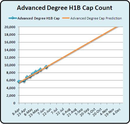 Advanced Degree H1B Cap Count and Predictions June 14th  2010