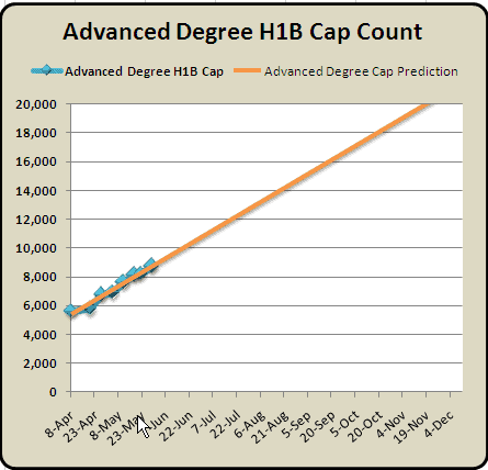 Advanced Degree H1B Cap Count and Predictions June 2nd  2010