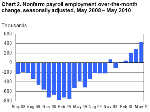 Employment Situation in US Department of Labor June 2010
