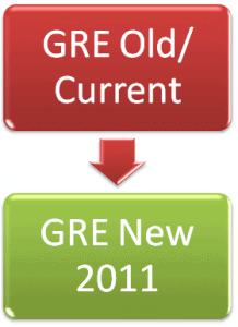 GRE Old vs New Pattern 2011 Verbal Quantitative Analytical Comparison