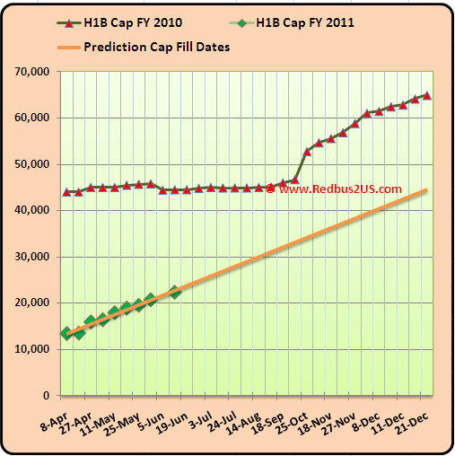 H1B visa Cap count update FY 2011 June 14th USCIS update Graph and Prediction