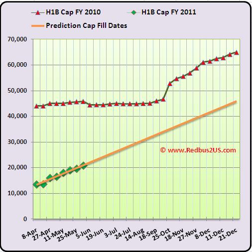Regular H1B Cap Count and Predictions June 2nd  2010