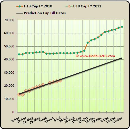 H1B visa petitions FY 2011 Cap count July 2010 Update USCIS Prediction