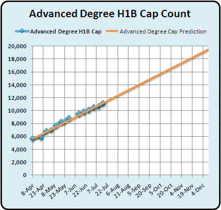 July 20 Advanced Degree H1B 2011 Cap Count and Predictions