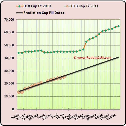 July 20 H1B 2011 Cap Count and Predictions   2010