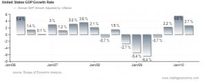 US GDP First Quarter update  June 2010 analysis