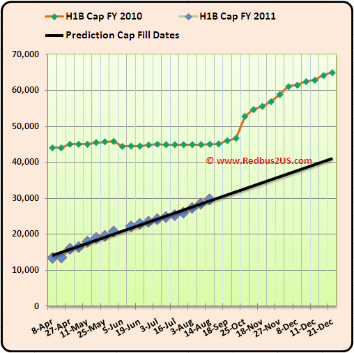 August 17th  2010  H1B visa 2011 Cap Count Regular quota and Predictions