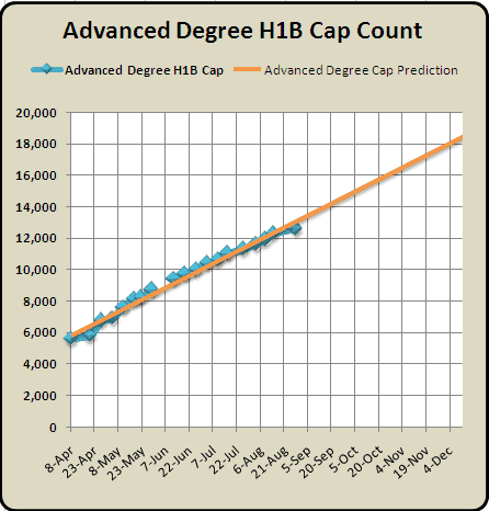 August 24th Advanced Degree H1B 2011 Cap Count and Predictions 2010