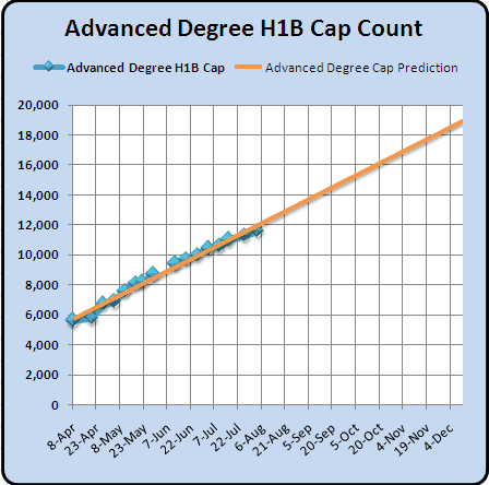 August 3  2010 Advanced Degree H1B 2011 Cap Count and Predictions