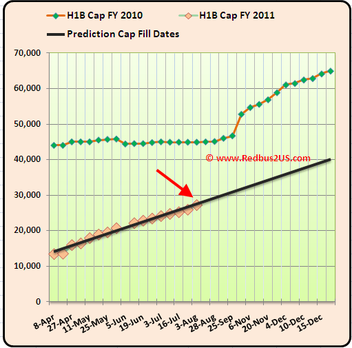 August 3  2010  H1B visa 2011 Cap Count Regular quota and Predictions