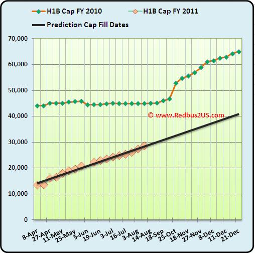 August 9 2010 H1B visa 2011 Cap Count Regular quota and Predictions