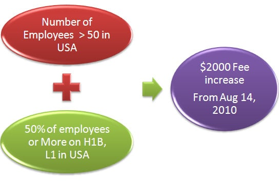 H1B fee increase in USA implementation 2010 USCIS