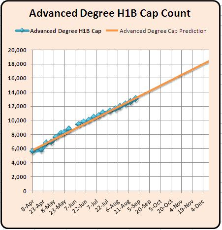 H1B visa 2011 Advanced Degree Aug 31 Cap count Updates