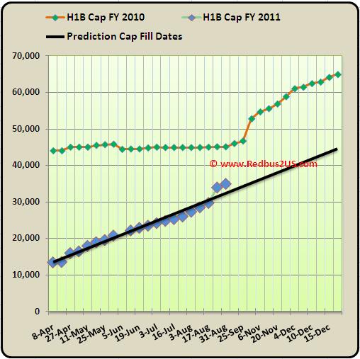 H1B visa 2011 Aug 31 Cap Count Updates