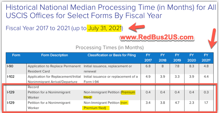 USCIS H1B (I-129 Form)  Regular Processing times average over 5 years from 2017 to 2021