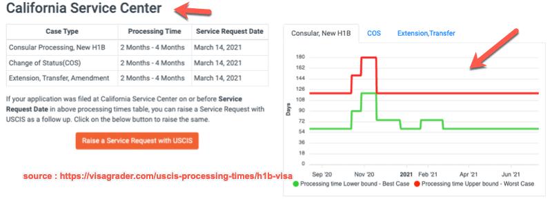 USCIS Processing times for H1B Visa - VisaGrader
